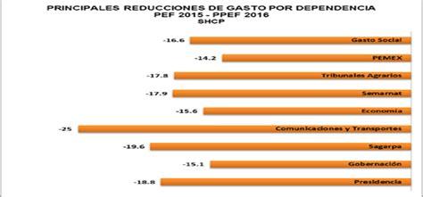 tasas y tarifas 2016 mexico para 2016 austeridad desempleo y crece tasa de inter 233 s