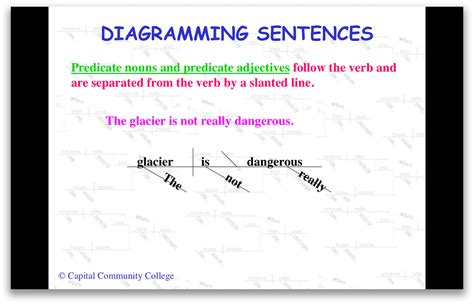 sentence diagramming tool sentence diagramming tool for mac
