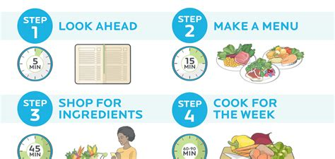 Home Floor Plan Software Free Download weekly meal prep mastered infographic here s how to