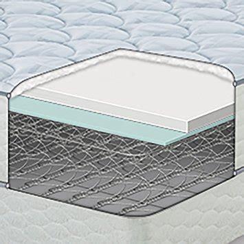 Serta Tranquility 200 X 200 sertapedic 200 plush mattress reviews goodbed
