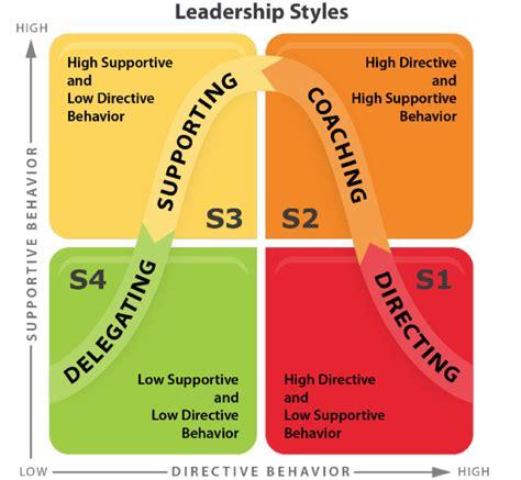 rwanda different management styles rwanda different management styles image gallery