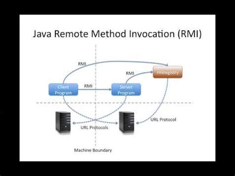 tutorial java rmi pdf part 1 of 3 simple java rmi tutorial youtube