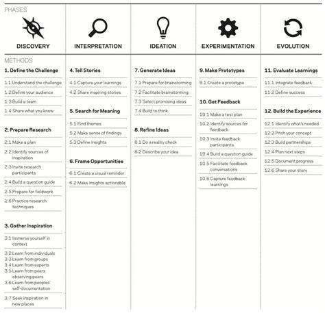 design thinking for educators pdf pin by heba ibrahim on critical thinkiing pinterest