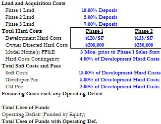 housing development template land and housing subdivision development excel model templates