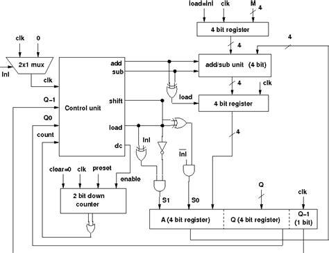 Design Of Booth Multiplier | multiplier block diagram readingrat net