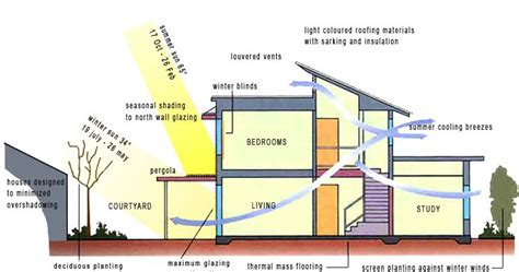 bio design adalah arsitektur bioclimatic yang berkaitan dengan arsitektur