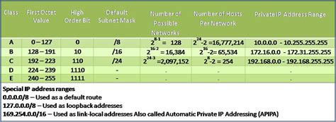 ip address ip address classes 187 fschub