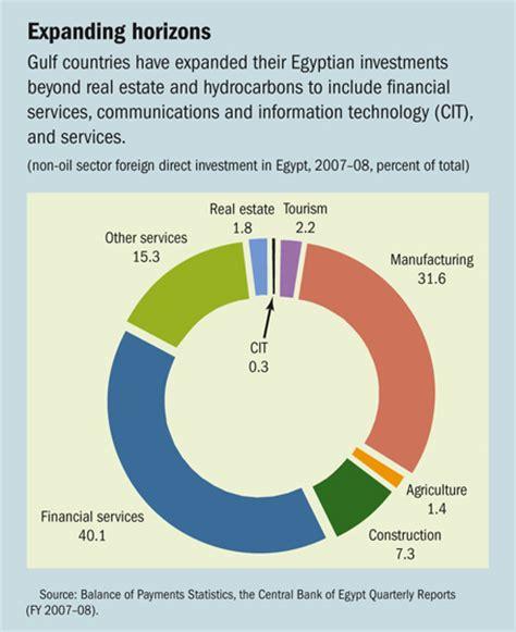 finance development december 2008 the economic geography of finance development december 2008 point of view neighborly investments