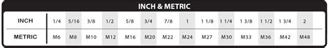 imperial vs metric high quality metric fasteners that are built to withstand heavy loads