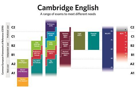 test livello inglese livello lingua inglese e livello conoscenza lingue