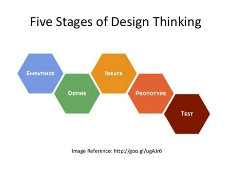 design thinking define stage design thinking and lego serious play for experience of flow