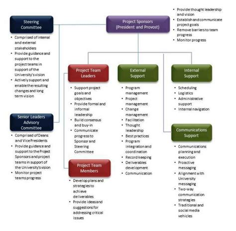 Mba Roles And Responsibilites by Project Coordinator Responsibilities Project Management