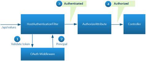 login templates free for asp net assadicapital com comerica web login in checking account seotoolnet com