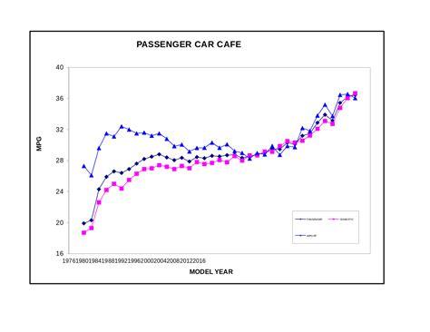 Fuel Economy Mpg by Corporate Average Fuel Economy