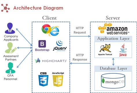 jquery network diagram jquery architecture diagram image collections how to
