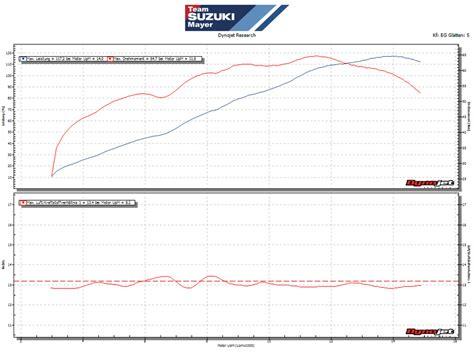 Motorrad Leistungspr Fstand D Sseldorf nett motorrad diagramm fotos elektrische schaltplan