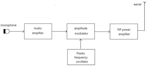 block diagram of modulation a m transmitter tutorial am transmitters block