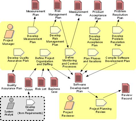 how to write a workflow plan workflow detail develop software development plan
