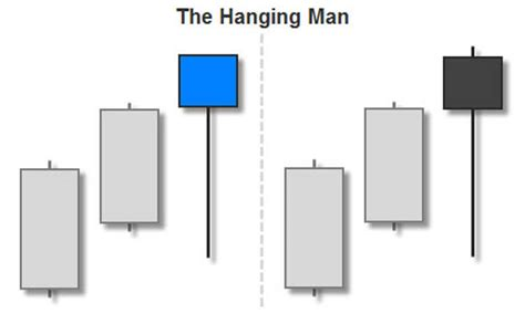 candlestick pattern hanging man trading the hanging man candlestick pattern fx day job