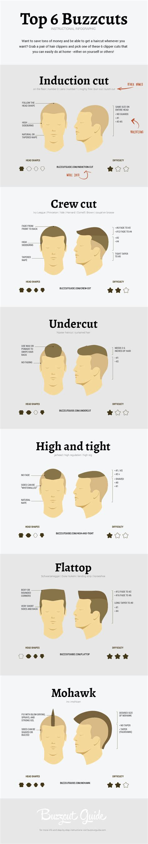 different sizes of razors for haircuts the ultimate guide to hair clipper sizes buzzcut guide