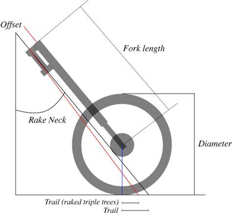 Motorrad Gabel Nachlauf by Rb Racing Professional Rake And Trail Calculator