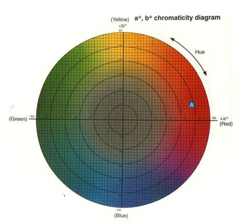 color lab a review of color science in dentistry colorimetry and