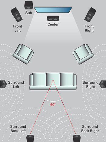 surround sound   surround sound