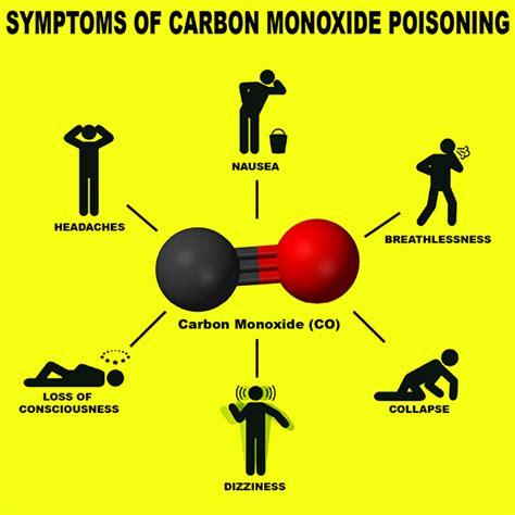 poisoning symptoms carbon monoxide detectors a 25 dollar solution to a deadly problem dallas city news