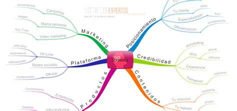 imagenes de mapas mentales para niños un experto como serlo te lo explico con un mapa mental