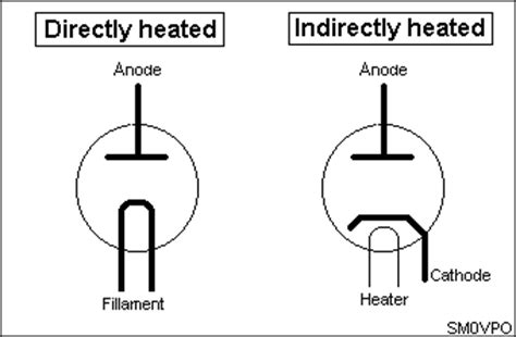 diode valve definition diode valve symbol 28 images valve diodes and triodes schematic symbol for diode get free