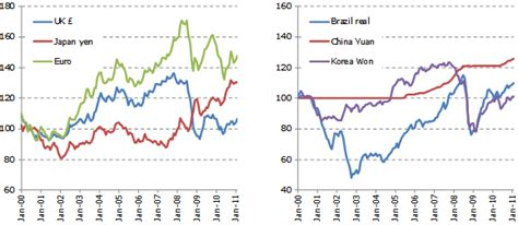 china 5 dollar st wto 2011 press releases trade growth to ease in 2011