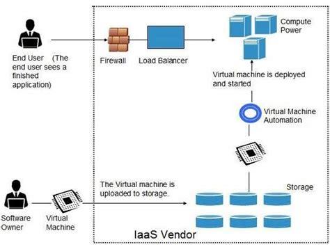 tutorialspoint kernel aws cloud