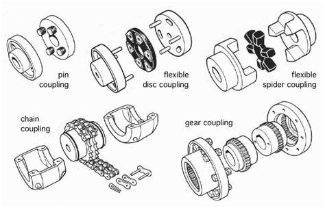 danotes motors load and motor characteristics