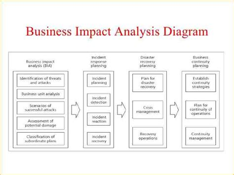 Business Impact Analysis Template Beneficialholdings Info Business Impact Analysis Template