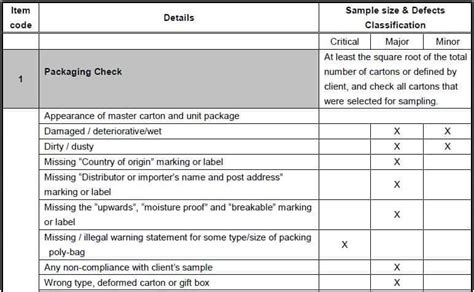 Defect Checklist Template by Ceramic Goods Inspection Checklists Potential Defects Aqf