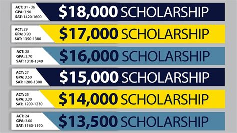 Of Sioux Falls Mba Scholarships by Scholarships And Grant Information Augustana