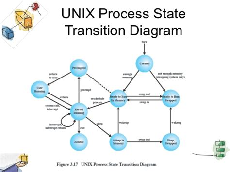 process states in operating system with diagrams process states in unix operating system