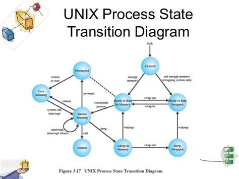 process block diagram in operating system process states in unix operating system
