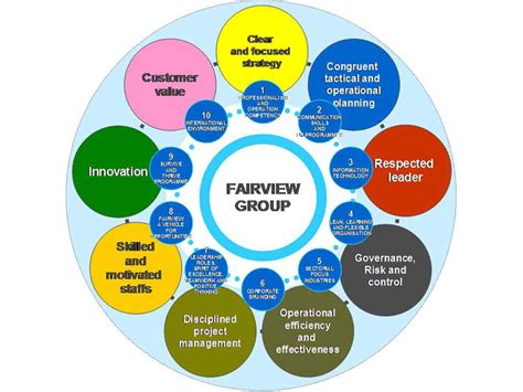 design quality adalah fairview group of companies property development