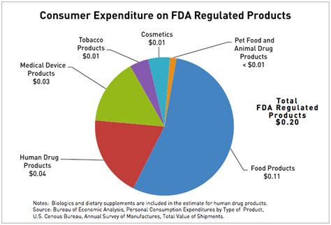 supplement regulation in the us fda voice fda s official