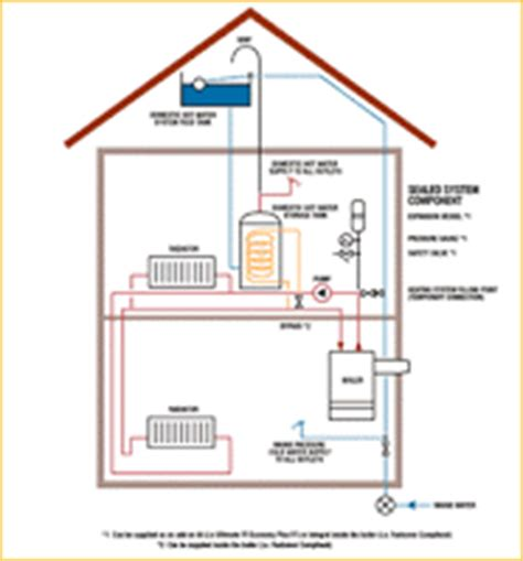 sealed system central heating types of system boiler services in the peterborough area