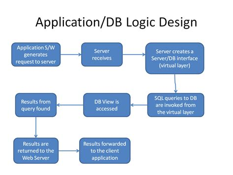 application and design application db logic design