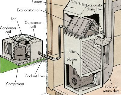 troubleshooting central air conditioners troubleshooting central air conditioners howstuffworks