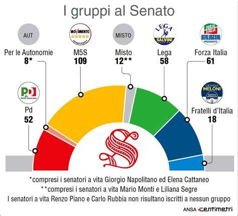 deputati numero deputati senatori elenco eletti elezioni 2018 chi sono