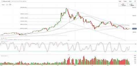 bitcoin btc bitcoin btc price nears bear trend breakout nasdaq com