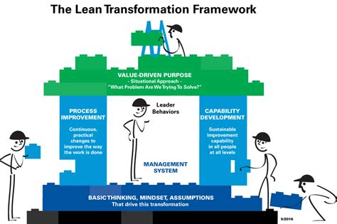 transformation is you the 1 year plan to becoming the best you books the lean transformation framework
