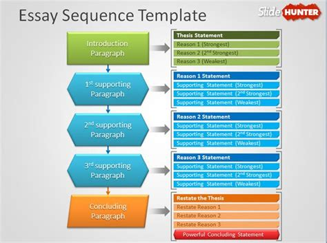 Essay Format Powerpoint | essay sequence powerpoint template