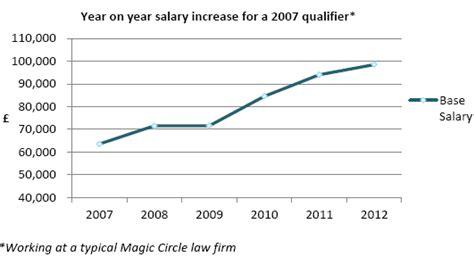 pattern maker average salary edwards gibson