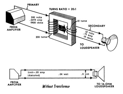 transformer impedance matching formula artikel
