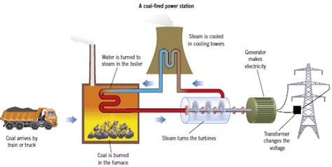 coal fired power station diagram generating electricity gcse revision physics